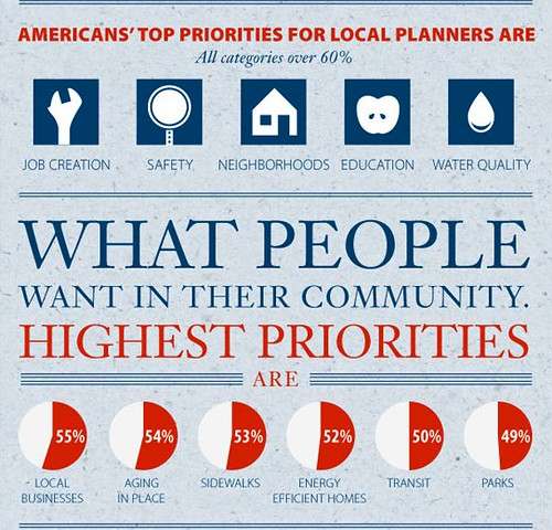 poll results (graphic by Stephen Ravenscraft, courtesy of American Planning Association)