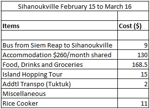 How Much Did I Spend in Sihanoukville?