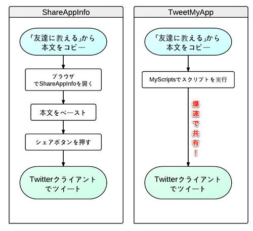 tweetmyapp7
