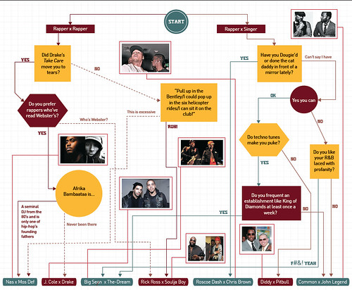 Flow Chart: Create Your Own Joint Album