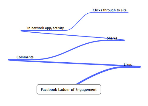 Facebook Ladder of Engagement