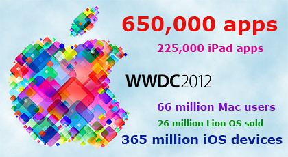 Apple and WWDC 2012 in numbers