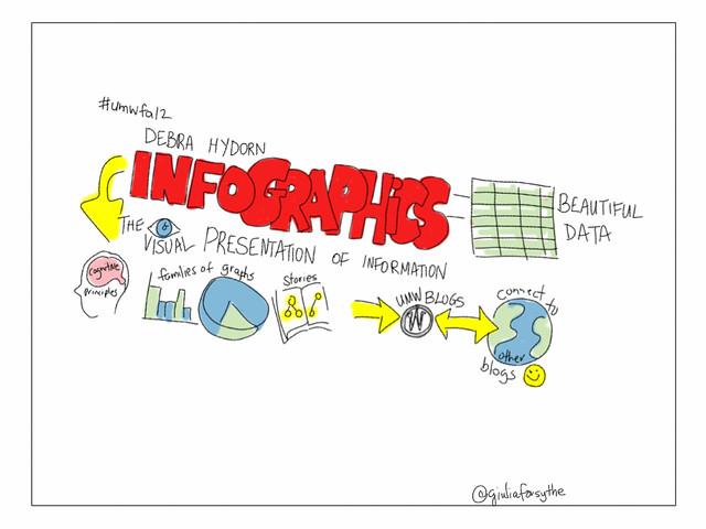 資訊圖表知多少?怎麼用資料說故事