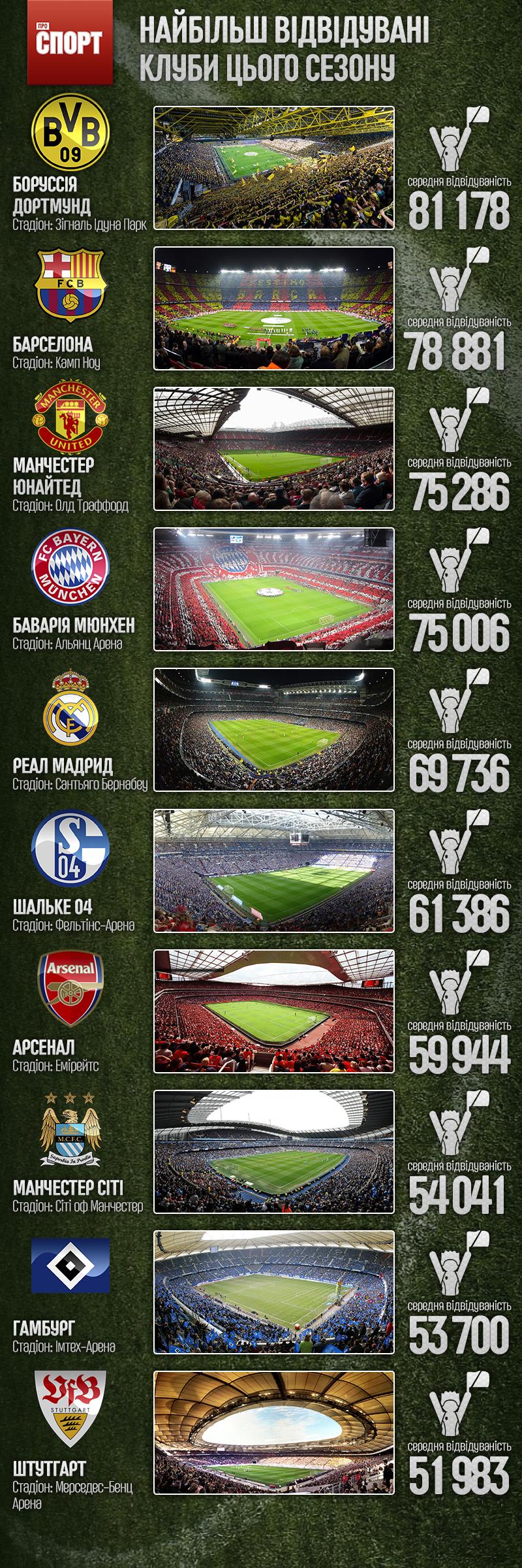 Найбільш відвідувані команди сезону
