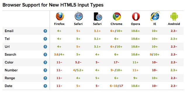 Browser Support for HTML5 Input Types