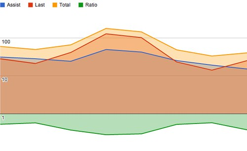 A chart that measures the conversion rate of our weekly newsletter.