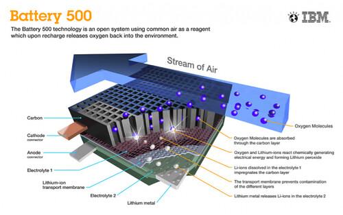 General Motors: достоинства литий-воздушных батарей IBM сильно преувеличенны