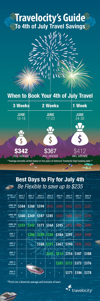 Fourth of July 2012 Travelocity Infographic