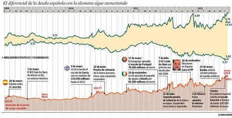 12f13 LV Incremento costo deuda