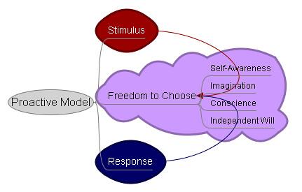 proactive_model
