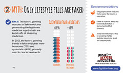 Fight the Fake: Myth 2 : Only Lifestyle pills are faked