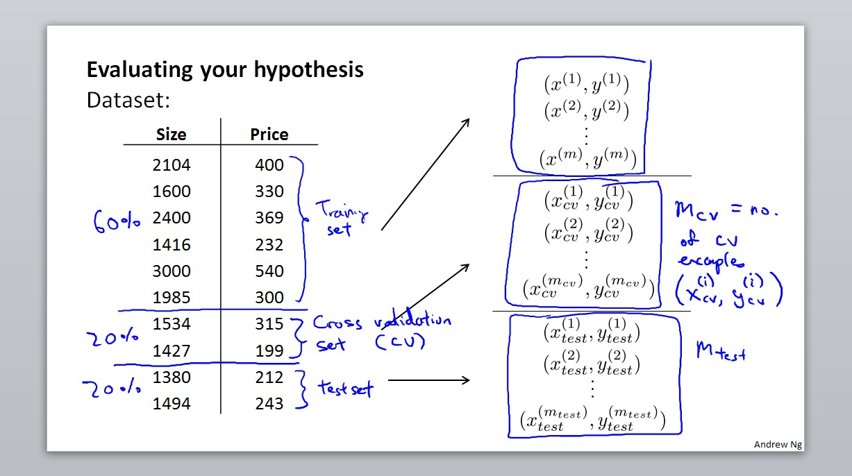Evaluating your hypothesis