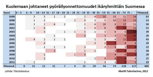 Kuolemaan johtaneet pyöräilyonnettomuudet ikäryhmittäin Suomessa 1999-2011