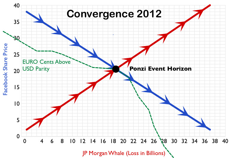 Convergence 2012 (Revised Version)