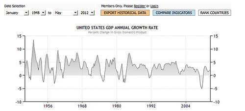 trading economic chart