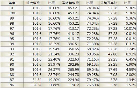 1301_台塑_股本形成_1011Q