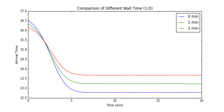 Comparison of Different Wait Time 1-D