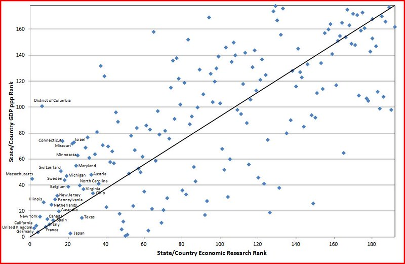 Economic Research vs GDP