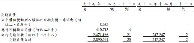 5608_長期負債
