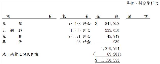 4205_產品營收