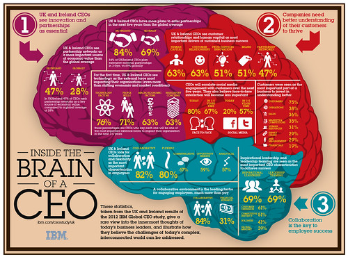 IBM CEO Study 2012 infographic