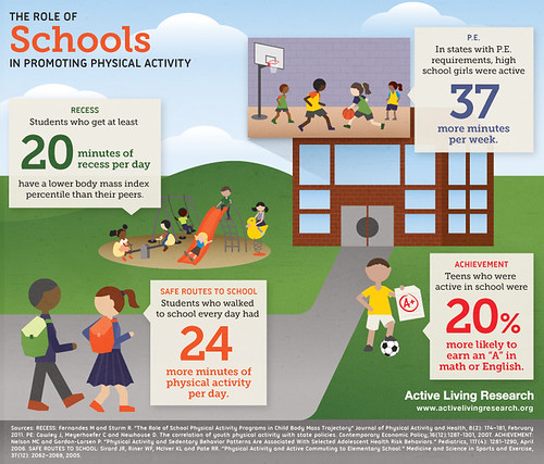the role of schools in promoting physical activity (courtesy of Active Living Research)