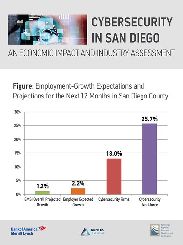 Projected employment growth for Cyber industry