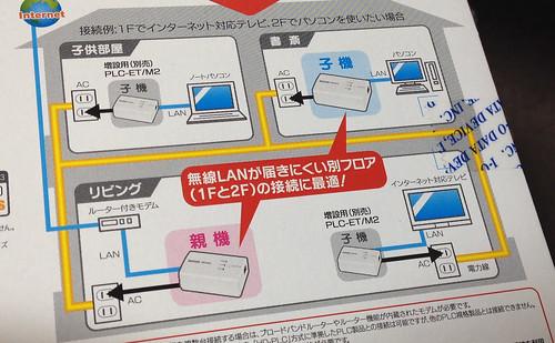 PLCアダプター使用例