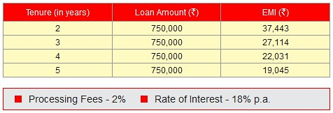 Image of a chart showing interest rate and processing fee for a personal loan from HSBC