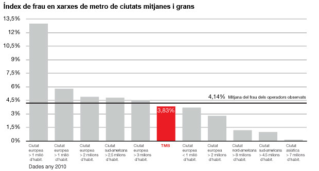 Índex de frau en xarxes de metro de ciutats mitjanes i grans