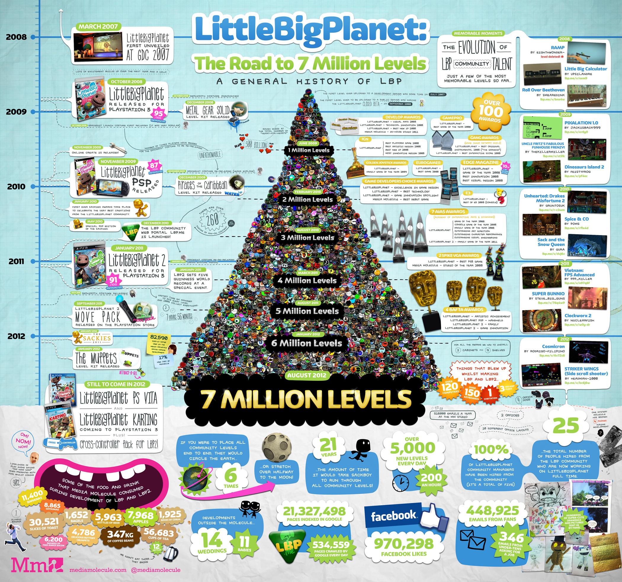 Little Big Planet TAGS:videojuegos,datos,cifras