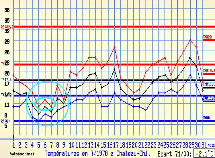 graphique des températures et records de fraîcheur à Château-Chinon au mois de juillet 1978 météopassion