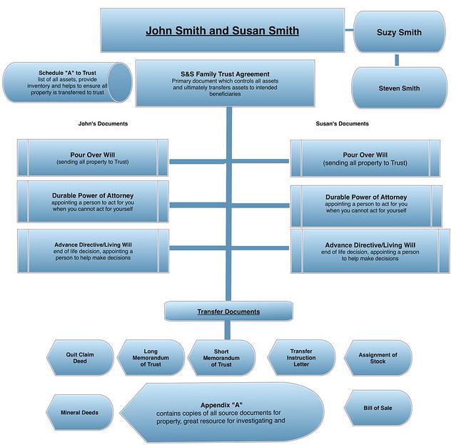 Generic Estate Planning Document Outline3
