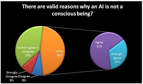 There are valid reasons why an AI is not a conscious being?