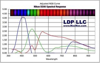 Nikon D200 Spectral Response