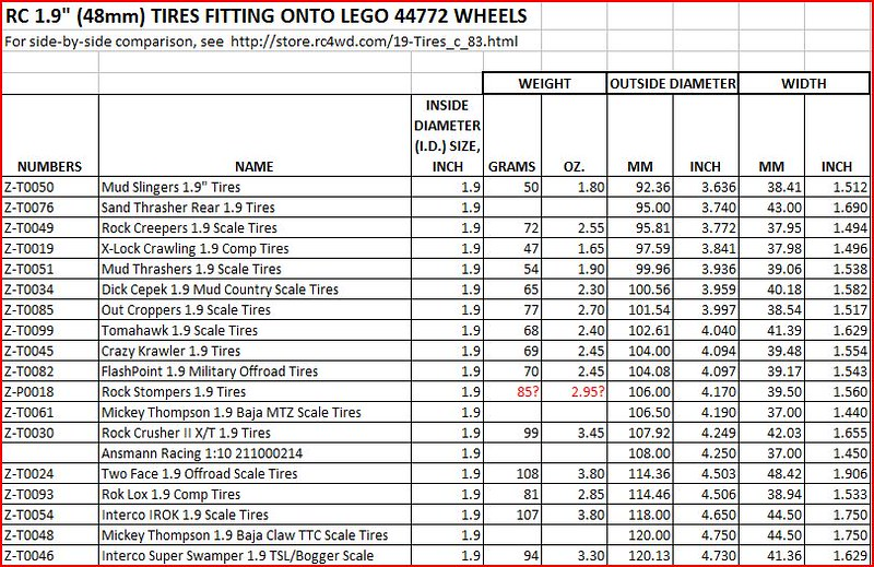 Third Party Tires For Lego Technic Rims - Page 4 - Lego Technic