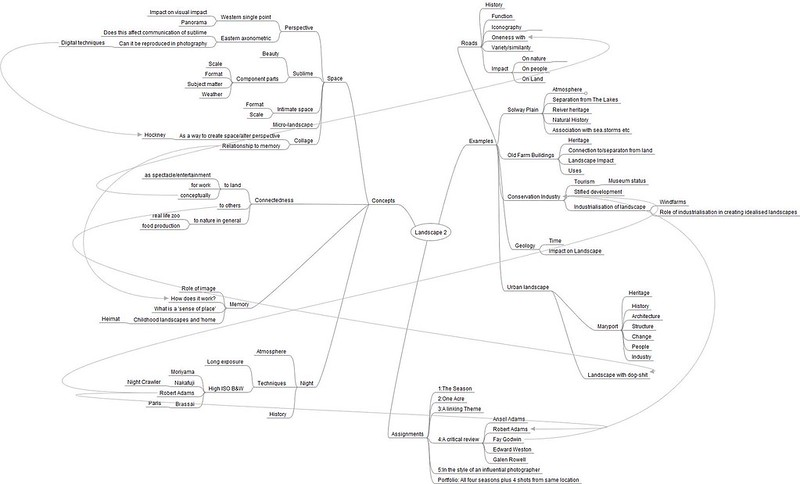 Early mindmap setting out my ideas for Landscape 2