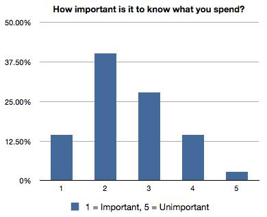 How important is it to know what you spend?