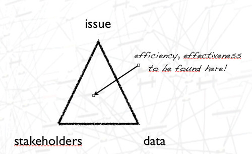 Open Data Triangle