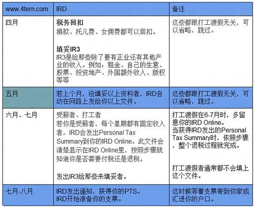 IRD Online退税过程月历