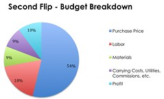 Second Flip Budget Breakdown