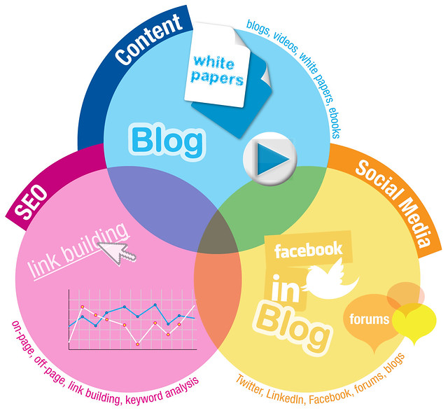 Components of Inbound Marketing