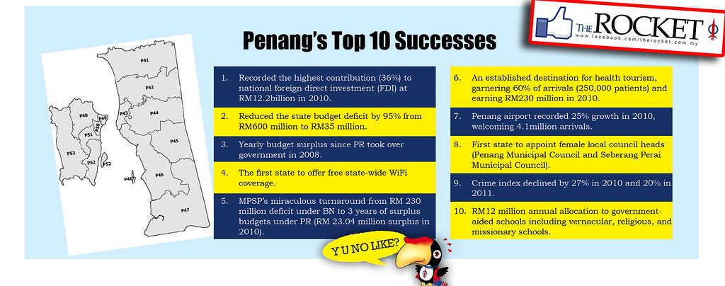 Penang's Top 10 Successes
