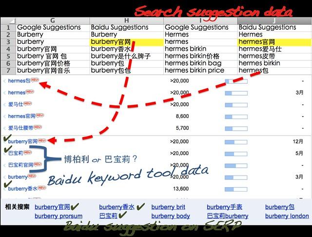 Baidu SERP data