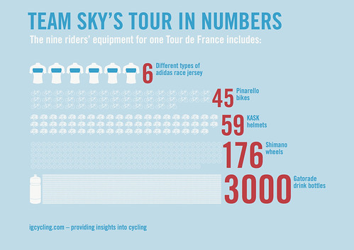 TeamSkyTdFInfographic2