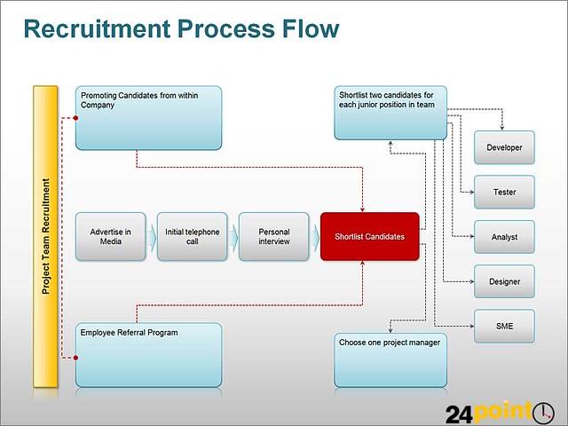 Recruitment Process Flow Diagram Ppt