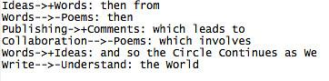 flowchart poem code