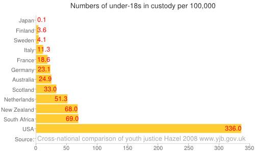 Numbers of under-18s in custody per 100,000