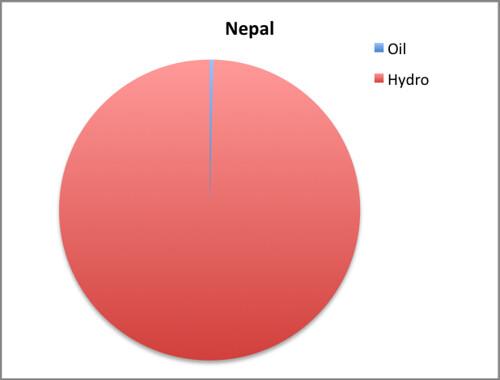 nepal EMI