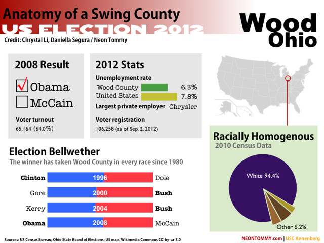 Election facts and figures for the swing county of Wood, Ohio